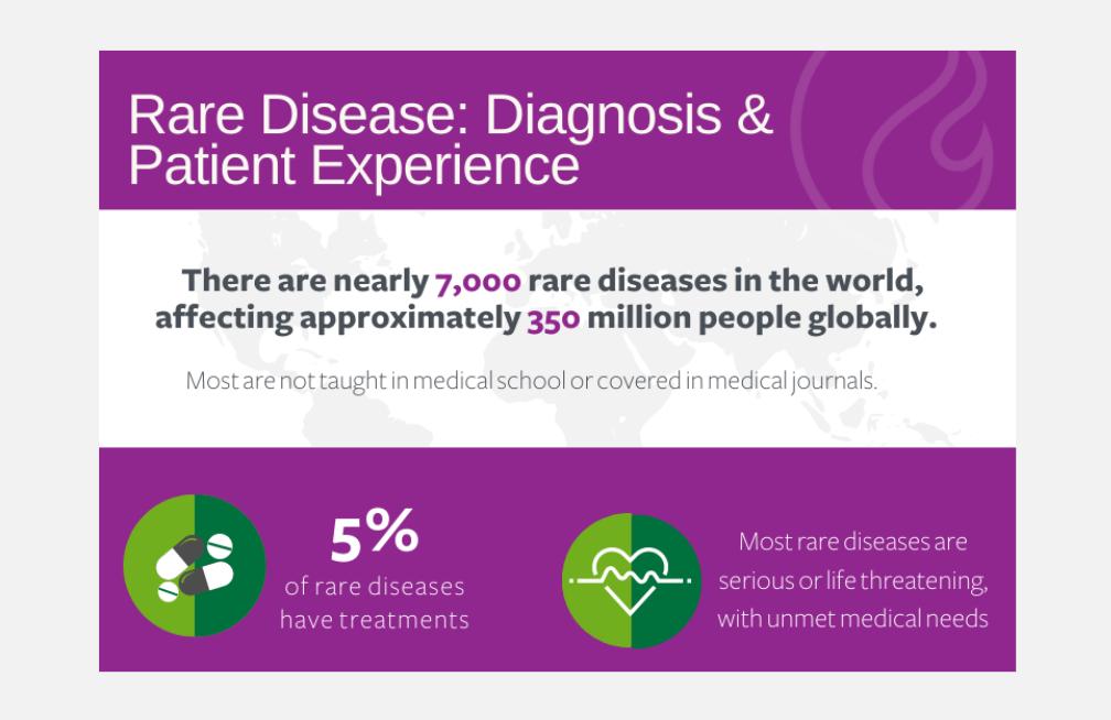 Infographic: Rare Disease